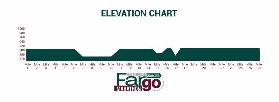 Elevation Chart | Fargo Marathon